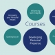 Jo Ouston Courses